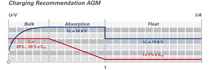 Рекомендации по зарядке AGM