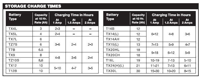 storage_charge_times.jpg