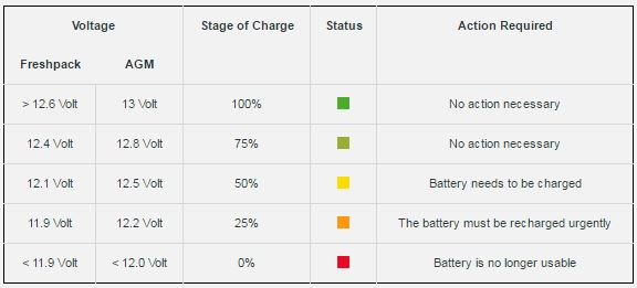 Battery Testing Chart with Status of Chart