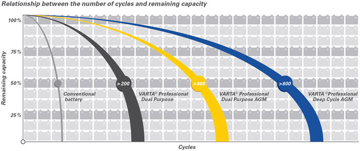 Relationship between the number of cycles and remaining capacity